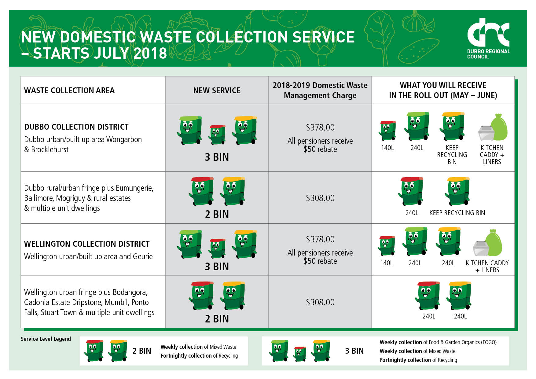 New Domestic Waste Collection Service 2018
