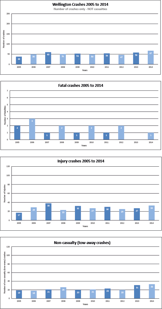 Crash Stats 2005 to 2014 image WELLINGTON.png