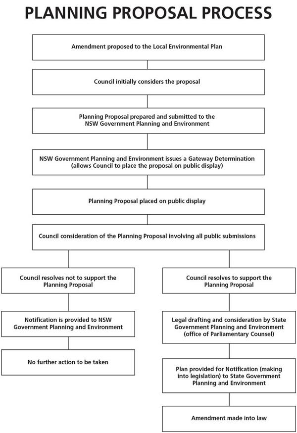Planning Proposal Process Flowchart Revised